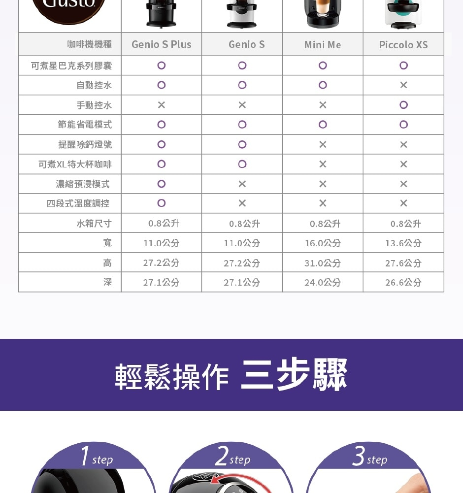 the comparison of four kinds of capsule coffee machines